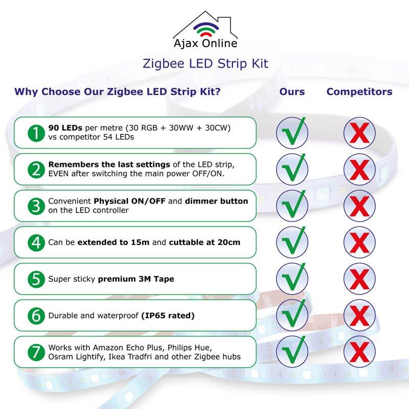pros of Zigbee LED strip kit