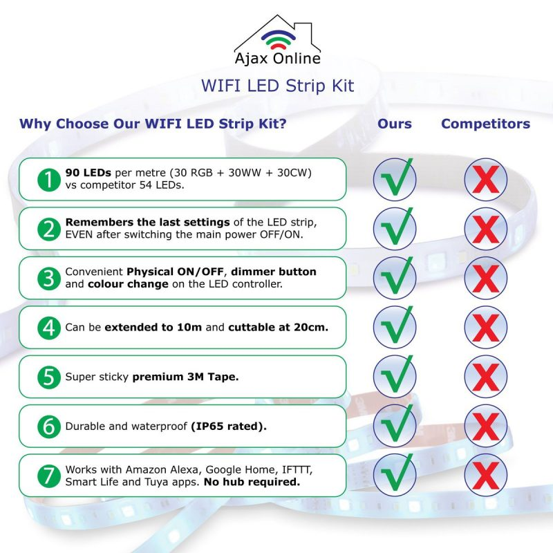 LED Strip Kit offers range of Features