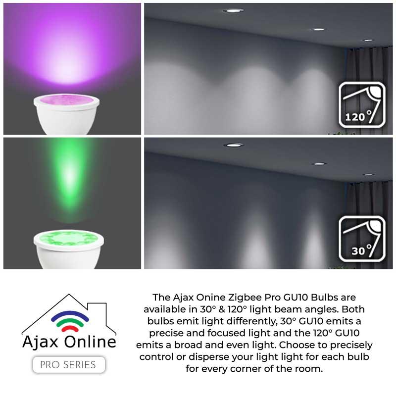 ZigbeeGU RGB beamanglecomparison web