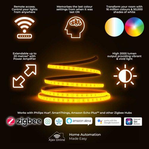 infographics zigbeeProSeriesLED