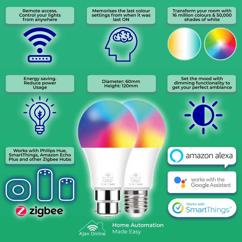 ZigbeeA infographics web
